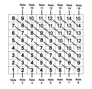 Chessboard keys 5a